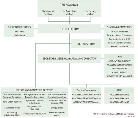 organisation-chart-ksla-2017
